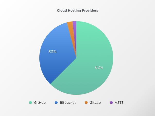 cloud-host-provider-market-share